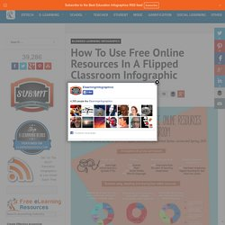How To Use Free Online Resources In A Flipped Classroom Infographic