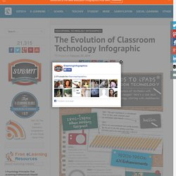 The Evolution of Classroom Technology Infographic