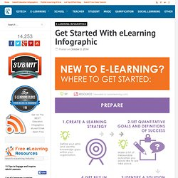 Get Started With eLearning Infographic