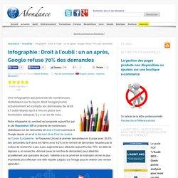 Droit à l'oubli : un an après, Google refuse 70% des demandes