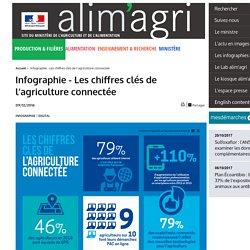 Infographie - Les chiffres clés de l'agriculture connectée