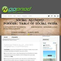 Social Alchemy, la table périodique des réseaux sociaux