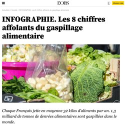 INFOGRAPHIE. Les 8 chiffres affolants du gaspillage alimentaire