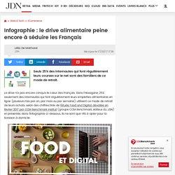 Infographie: le drive alimentaire peine encore à séduire les Français