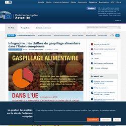 PARLEMENT EUROPEEN 12/05/17 Infographie : les chiffres du gaspillage alimentaire dans l'Union européenne