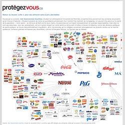 Infographie: l'industrie alimentaire ne tient qu'à quelques marques