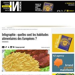 INFLUENCIA 30/10/15 Infographie : quelles sont les habitudes alimentaires des Européens ? Tendances