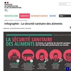 Infographie - La sécurité sanitaire des aliments