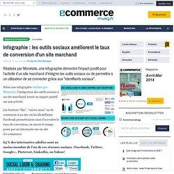 Infographie : les outils sociaux améliorent le taux de conversion d'un site marchand