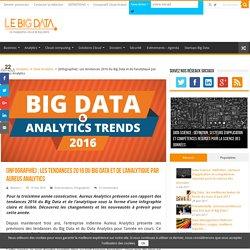 [Infographie] : Les tendances 2016 du Big Data et de l'analytique par Aureus Analytics