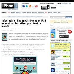 Infographie : Les applis iPhone et iPad ne sont pas lucratives pour tout le monde - iPhone 5, 4S