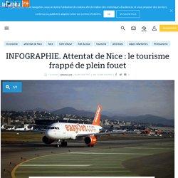 INFOGRAPHIE. Attentat de Nice : le tourisme frappé de plein fouet - Le Parisien