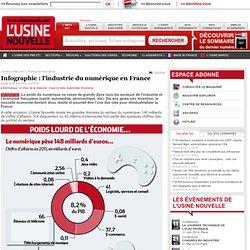 Infographie : l'industrie du numérique en France