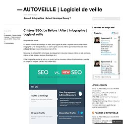 Critères SEO: Le Before / After