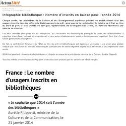 Infographie bibliothèque : Nombre d'inscrits en baisse pour l'année 2014
