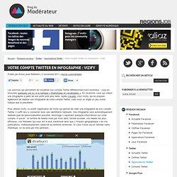 Votre compte Twitter en infographie : Vizify