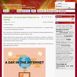 Infographie : Ce qui se passe chaque jour sur Internet
