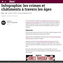 Infographie: les crimes et châtiments à travers les âges