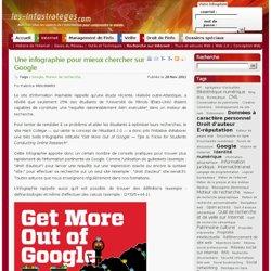 Une infographie pour mieux chercher sur Google