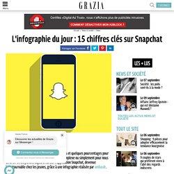 L'infographie du jour : 15 chiffres clé sur Snapchat