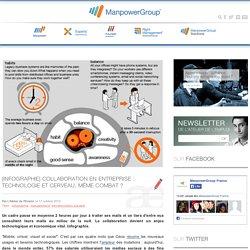 [Infographie] Collaboration en entreprise : technologie et cerveau, même combat ?