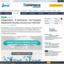 E-commerce : les Français dépensent de plus en plus sur Internet