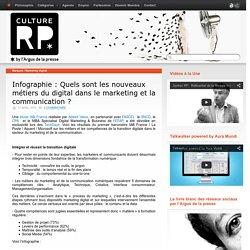 Infographie : Quels sont les nouveaux métiers du digital dans le marketing et la communication ?