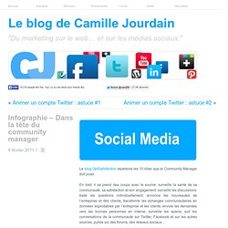 Infographie – Dans la tête du community manager | Le Marketing sur le Web ... Social