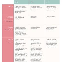 Infographie - Tableau comparatif des différents statuts : SARL, SAS, SA