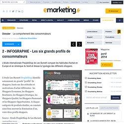 INFOGRAPHIE - Les six grands profils de consommateurs