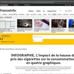 INFOGRAPHIE. L'impact de la hausse du prix des cigarettes sur la consommation, en quatre graphiques