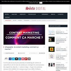 Infographie : le content marketing, comment ça marche ?