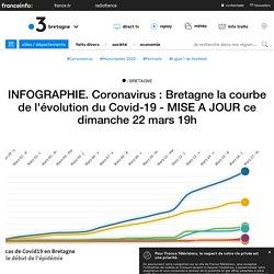 INFOGRAPHIE. Coronavirus : Bretagne la courbe de l'évolution du Covid-19 - MISE A JOUR ce dimanche 22 mars 19h