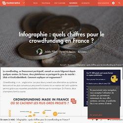 Infographie : quels chiffres pour le crowdfunding en France ? - Business
