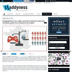 [Infographie] Le jeu vidéo, première industrie culturelle mondiale, grâce à la croissance du mobile