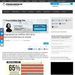 [Infographie] Les chiffres clefs de la cybercriminalité dans le monde