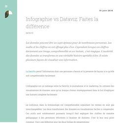 Infographie vs Dataviz: Faites la différence
