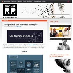 Infographie des formats d'images