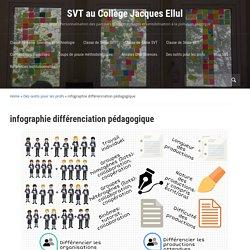 infographie différenciation pédagogique – SVT au Collège Jacques Ellul