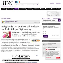 Infographie : les données clés du luxe sur le digital, par Digitaluxury
