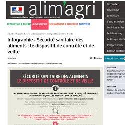 MAA 11/01/18 Infographie - Sécurité sanitaire des aliments : le dispositif de contrôle et de veille