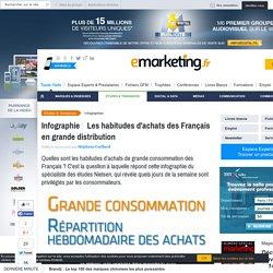 Les habitudes d'achats des Français en grande distribution