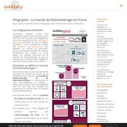 Infographie - Le marché de l'électroménager en France - Inkidata