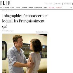 Infographie : s'embrasser sur le quai, les Français aiment ça !
