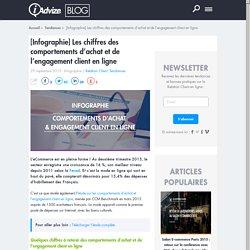 Infographie : l'engagement client en ligne en chiffres - Blog iAdvize