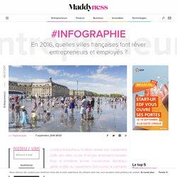 #Infographie : En 2016, quelles villes françaises font rêver entrepreneurs et employés ? - Maddyness