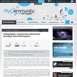 Infographie : la place du community manager dans l'entreprise