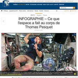 INFOGRAPHIE – Ce que l'espace a fait au corps de Thomas Pesquet