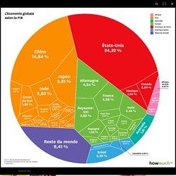 Infographie. Si les PIB m'étaient comptés