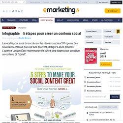 Infographie : 5 étapes pour créer un contenu social